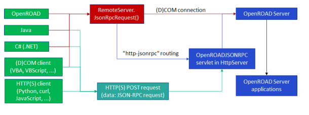 Sending JSON-RPC Requests to the Server Application